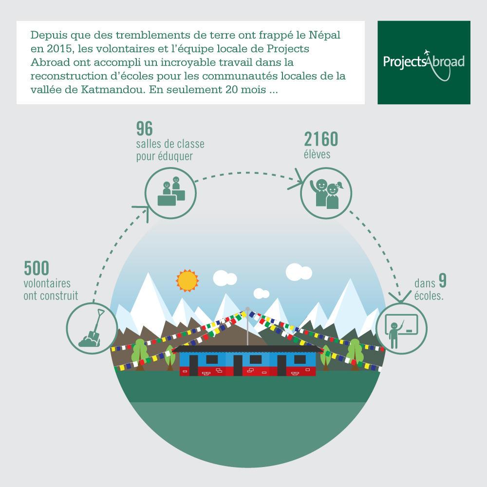 Une infographie détaillant le travail accompli par les volontaires suite aux tremblements de terre au Népal en 2015
