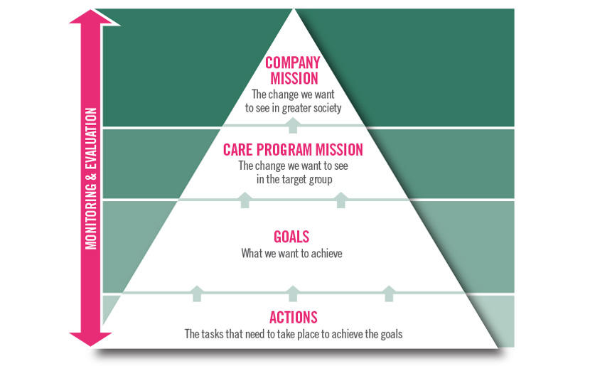 Graphic that explains the mission and goals of Projects Abroad's Care Management Plans for working with children and adults.